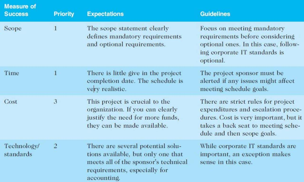 Expectations Management Matrix Copyright: Nucleus Group