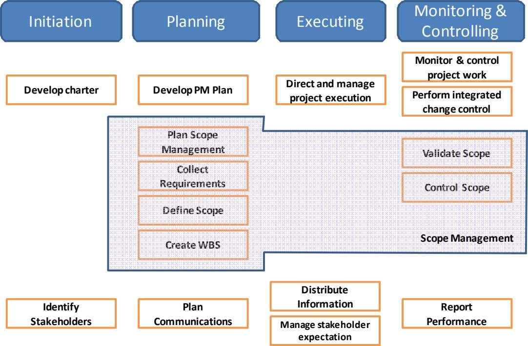Initiation Planning Executing Monitoring & Controlling Monitor & control project work Develop charter Develop PM Plan