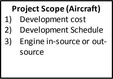 Project Scope (Aircraft) 1) 2) 3) Development cost Development Schedule Engine in-source or out- source