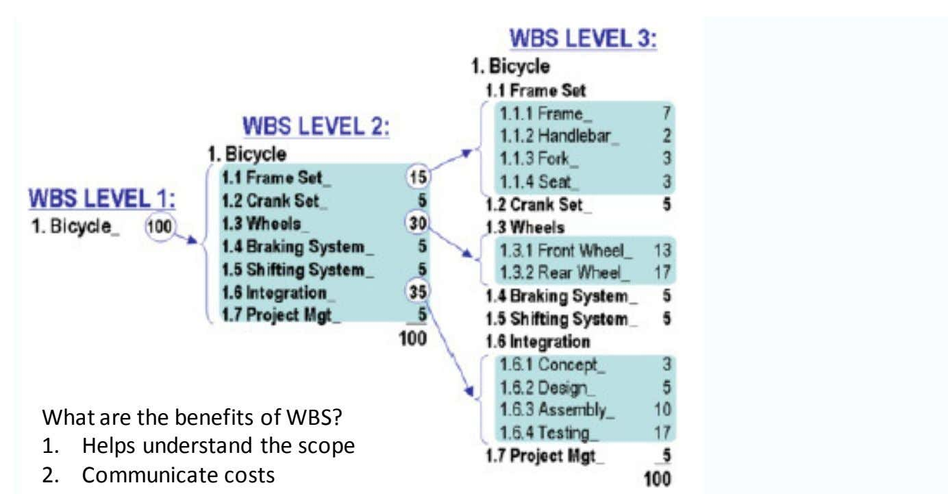 What are the benefits of WBS? 1. Helps understand the scope 2. Communicate costs