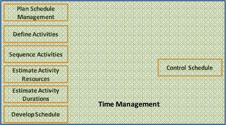 Plan Schedule Management Define Activities Sequence Activities Control Schedule Estimate Activity Resources Estimate Activity Durations Time