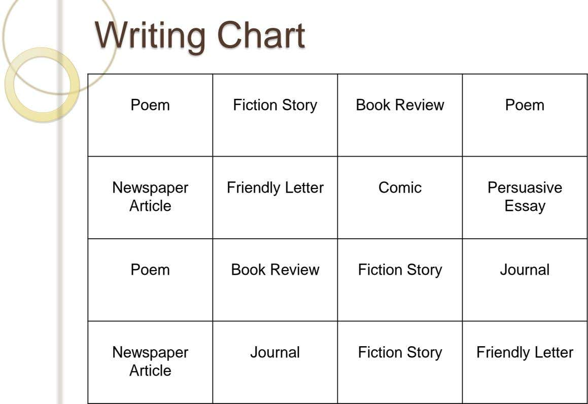 Writing Chart Poem Fiction Story Book Review Poem Newspaper Friendly Letter Comic Persuasive Article Essay Poem