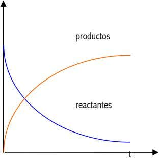 productos reactantes t
