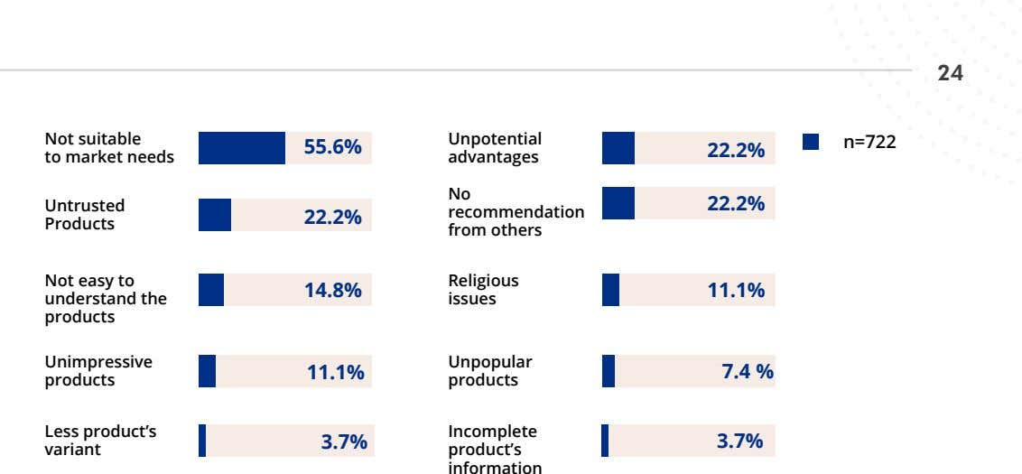 24 Not suitable to market needs Unpotential n=722 55.6% 22.2% advantages No Untrusted 22.2% recommendation