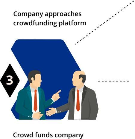 Company approaches crowdfunding platform 3 Crowd funds company