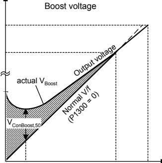 Boost voltage actual V Boost V ConBoost,50 Output voltage Normal = V/f 0) (P1300