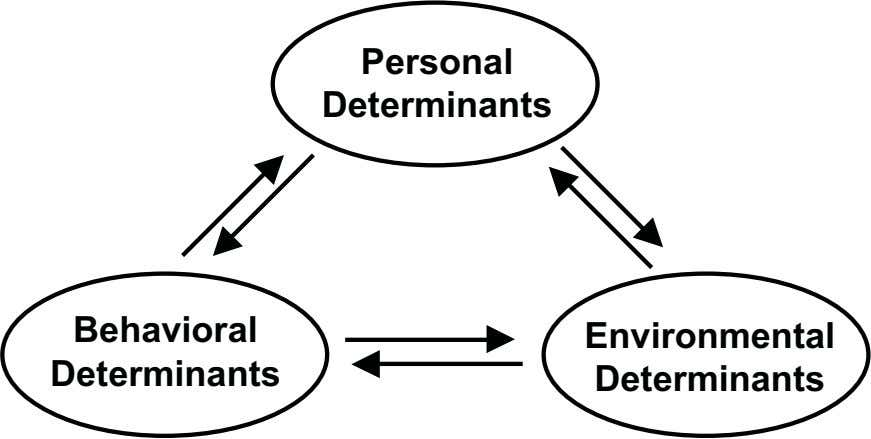Personal Determinants Behavioral Environmental Determinants Determinants