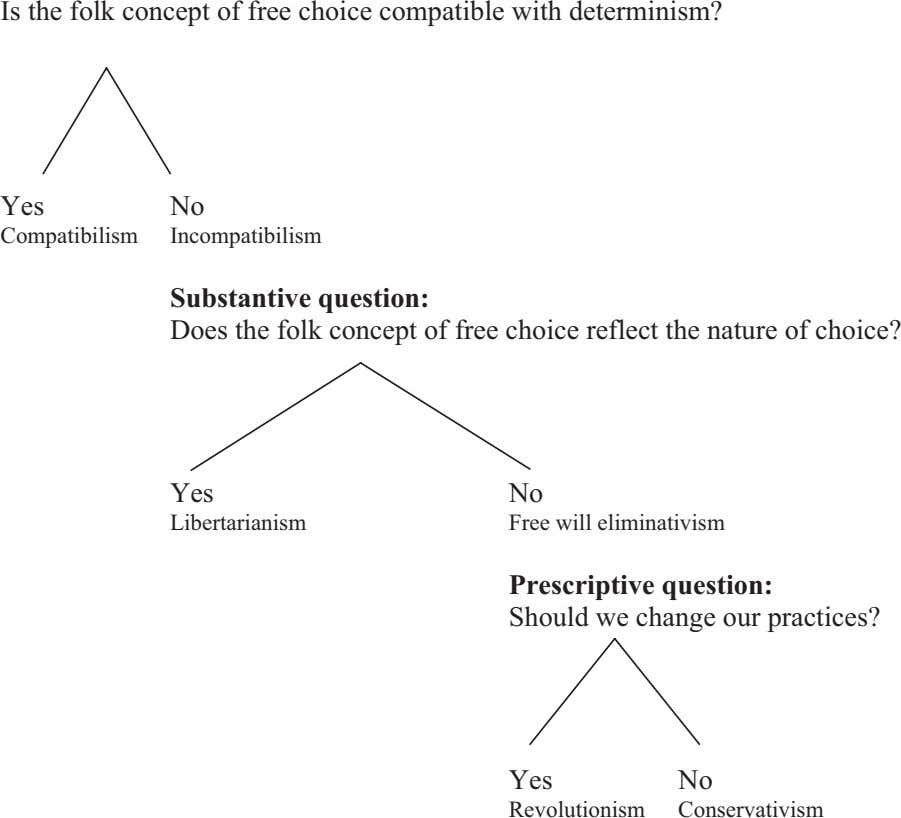 Is the folk concept of free choice compatible with determinism? Yes No Compatibilism Incompatibilism Substantive