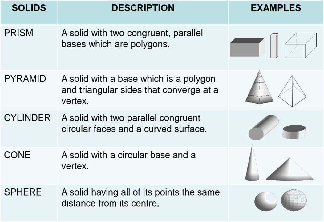 SOLIDS DESCRIPTION EXAMPLES PRISM A solid with two congruent, parallel bases which are polygons. PYRAMID A