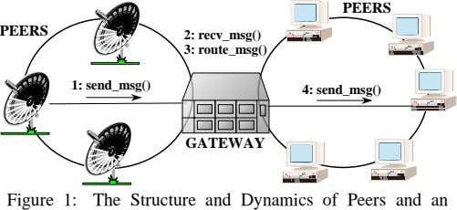 PEERS PEERS 2: recv_msg() 3: route_msg() 1: send_msg() 4: send_msg() GATEWAY Figure 1: The Structure