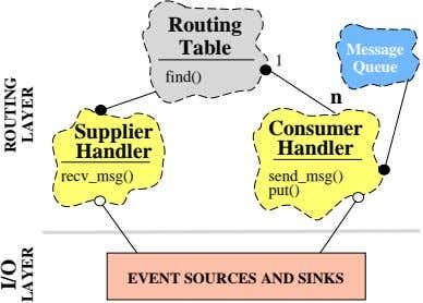 Routing Table Message 1 Queue find() n Supplier Consumer Handler Handler recv_msg() send_msg() put() EVENT