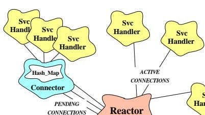 Svc Svc Handler Svc Handler Svc Handler Svc Handler Handler Hash_Map ACTIVE CONNECTIONS Connector PENDING