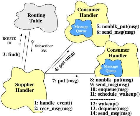 Consumer Routing Handler Table Message 5: nonblk_put(msg) Queue 6: send_msg(msg) ROUTE ID Subscriber Set