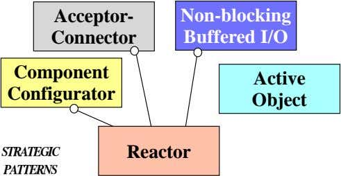 Acceptor- Connector Non-blocking Buffered I/O Component Active Configurator Object STRATEGIC Reactor PATTERNS