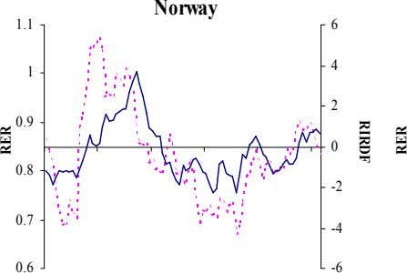 Norway 1.1 6 4 1 2 0.9 0 0.8 -2 0.7 -4 0.6 -6 RIRDF