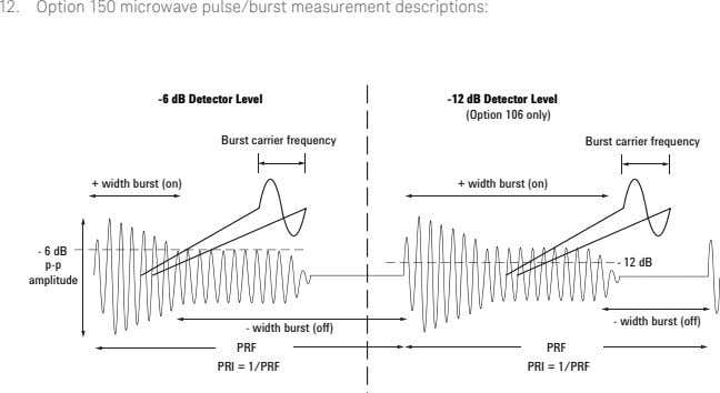 12. Option 150 microwave pulse/burst measurement descriptions: -6 dB Detector Level -12 dB Detector Level (Option