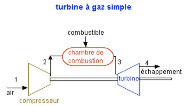Fig1 :turbine a gaz Fig 2 : Schéma de fonctionnement d'une turbine à gaz à