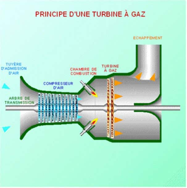 Fig1 :turbine a gaz Fig 2 : Schéma de fonctionnement d'une turbine à gaz à compresseur