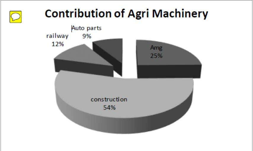 Contribution of Agri Machinery Group Contribution of Agri Machinery Forms of Ownership In December 1959, Escorts