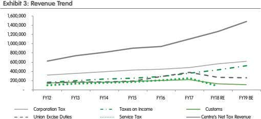 Exhibit 3: Revenue Trend 1,600,000 1,400,000 1,200,000 1,000,000 800,000 600,000 400,000 200,000 - FY12 FY13