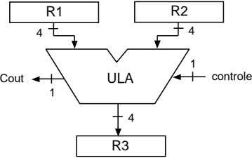 R1 R2 4 4 1 Cout ULA controle 1 4 R3
