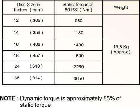 Disc Size in Inches ( mm ) Static Torque at 80 PSI ( Nm )