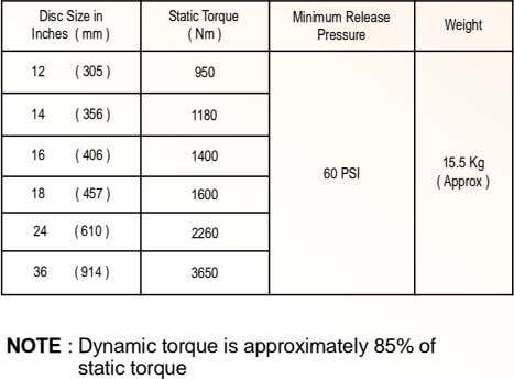 Disc Size in Inches ( mm ) Static Torque ( Nm ) Minimum Release Weight