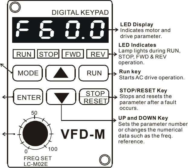 DIGITAL KEYPAD LED Display Indicates motor and drive parameter. RUN STOP FWD REV LED Indicates