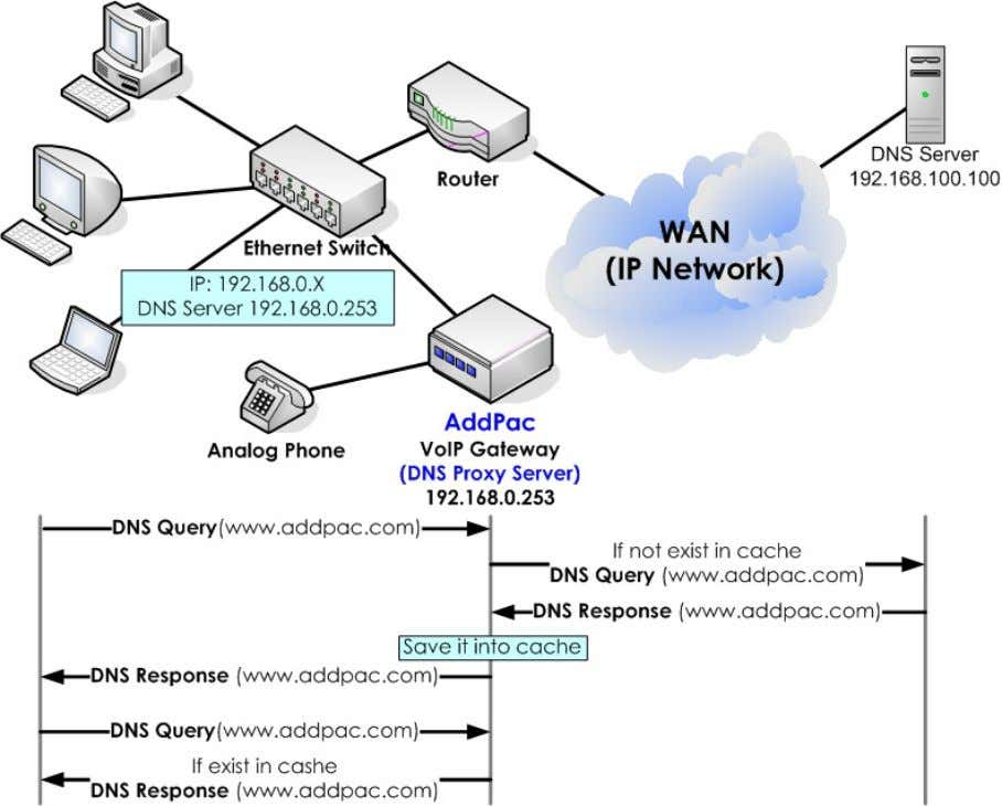 it can be enabled/disabled by configuration. Network Diagram [Figure 4] VoIP Gateway DNSProxy Feature Technology
