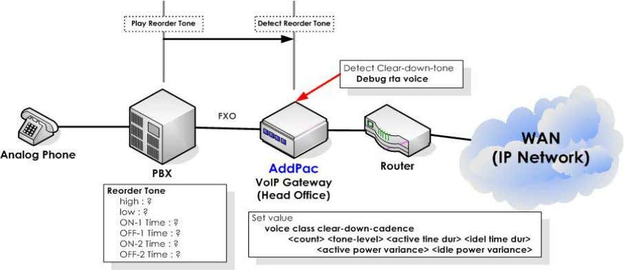 this document before using this command. Network Diagram [Figure 5] Voice class clear-down-cadence Technology