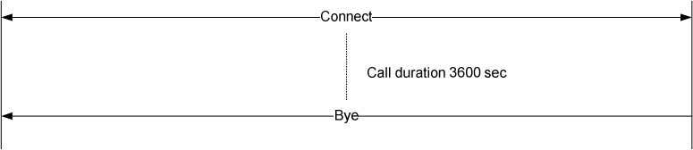 it can be enabled/disabled by configuration. Network Diagram [Figure 8] Limited Call Duration Technology Proprietary