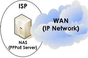 it can be enabled/disabled by configuration. Network Diagram [Figure 9] PPPoE Bridge Feature Technology Proprietary &