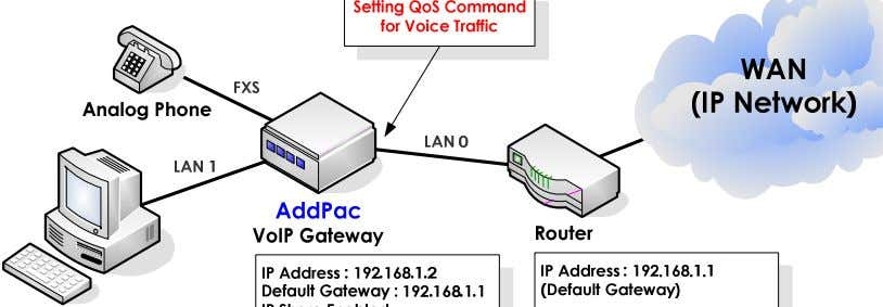 APOS Release Note Voice over IP Network Diagram [Figure 11] VoIP network on IP-share Environment At