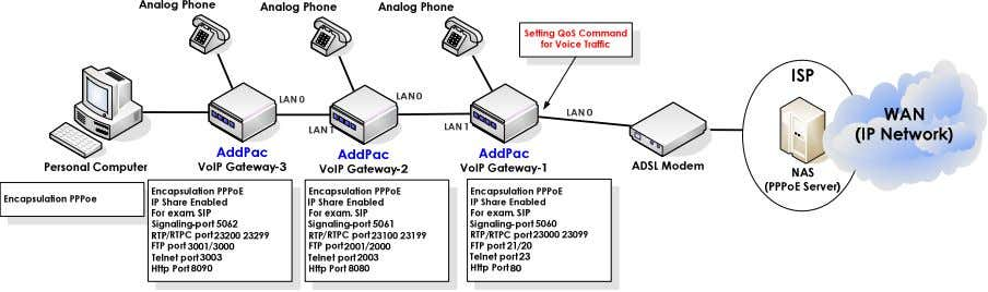 Release Note Voice over IP Cascade on PPPoE Environment 2 [Figure 13] Cascade on PPPoE Environment