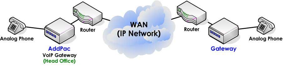 (RTP) before establish the connection. Network Diagram [Figure 16] Without Accept-FSE-at-Connect Setting Technology