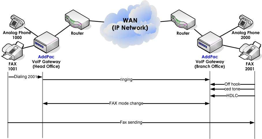So it is not generally recommanded. Network Diagram [Figure 19] Normal FAX Service Network Technology