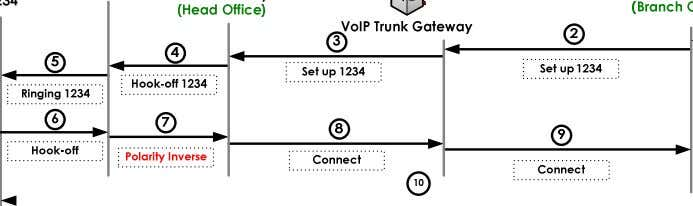 APOS Release Note Voice over IP [Figure 2] VoIP Gateway Polarity-Inverse Detect(FXO) Commands & Syntax Enable