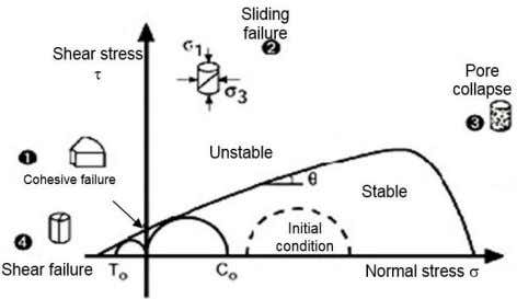and strain relationship Fig. 2 . Stress state of formation Fig 3. Mohr's failure mechanism Publisher: