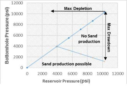 characteristics of Miocene sandstone TWC is also determined Fig. 6 . Predicting sanding potential by shear