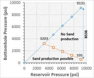 inclination angle when azimuth remains constant (fig 12 ). Fig. 10. Sand production prediction for X2