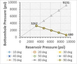 (fig 12 ). Fig. 10. Sand production prediction for X2 well Fig. 11 . Sand production