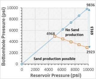 of bottom-hole drawdown pressure without sand production. Fig. 7 . Sand production prediction for X1 well