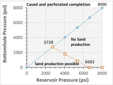 30 degrees therefore no-sanding zone is largest. Fig. 13 . Sand production prediction for X3 well