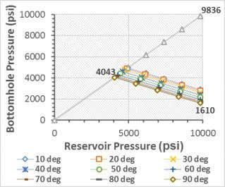 production. Fig. 7 . Sand production prediction for X1 well Fig. 8 . Sand production analysis