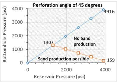 vertical line), sand production phenomenon will not occur. Fig. 15. Sand production analyses with respect to