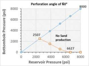Fig. 14 . Sand production analyses with respect to inclination for X3 well d. X4