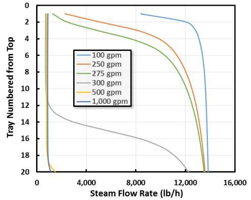 affected by the unmet energy demand of higher solvent flow. Figure 3 Stripping Steam Flow in