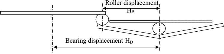 Roller displacement H B Bearing displacement H D