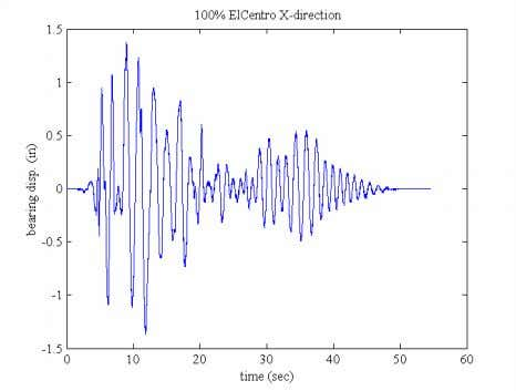 Figu re 6. Bearing displacement under sweep sine excitation Figure 7. Bearing displacement under earthquake excitation