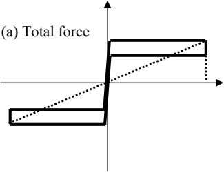 (a) Total force